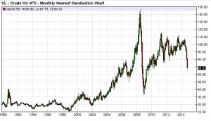 Grafico del Petrolio WTI dal 1990 al 2014