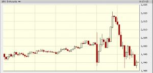 Andamento dell'indice S&P 500 nella giornata di oggi.