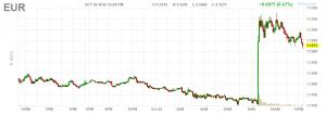 Grafico a 5 minuti dell'Euro/dollaro usa (l'orario è riferito al fuso degli usa)
