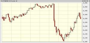 02 ottobre 2015 - Grafico a 5 minuti dell'indice FTSEMIB della Borsa Italiana