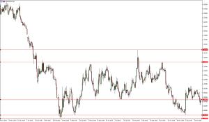 grafico euro/dollaro giornaliero